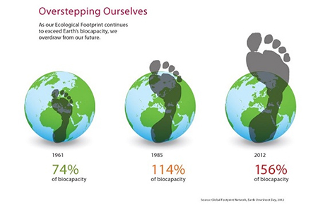 Källa: Global Footprint Network Earth Overshoot day, 2012
